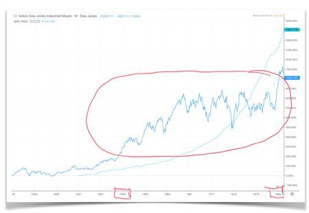 Bourse et croissance : l'age d'or des années 1960-1980