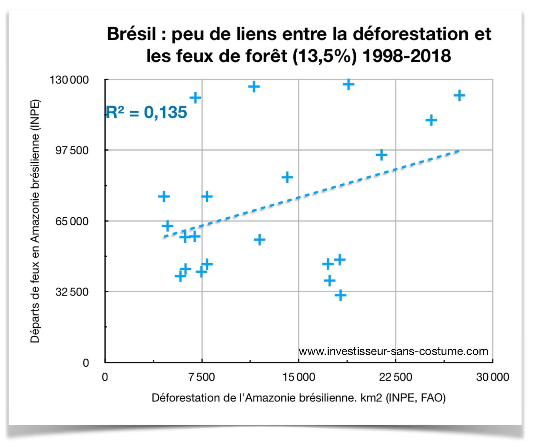 Correlation feux et deforestation Amazonie