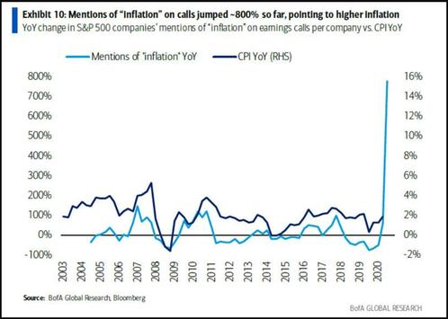Mentions inflation S&P500