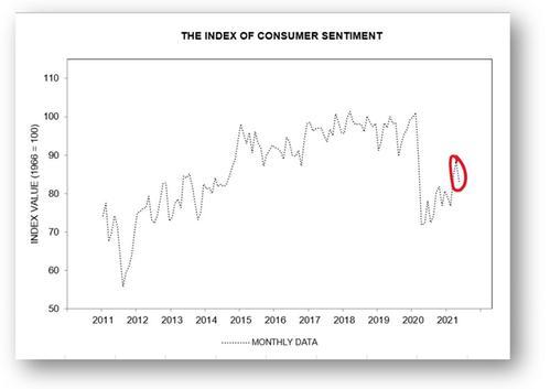 graph sentiment des ménages US