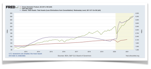 Bourse, monnaie et PIB